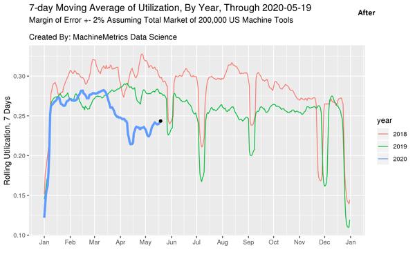 7 Day Moving Average Utilization