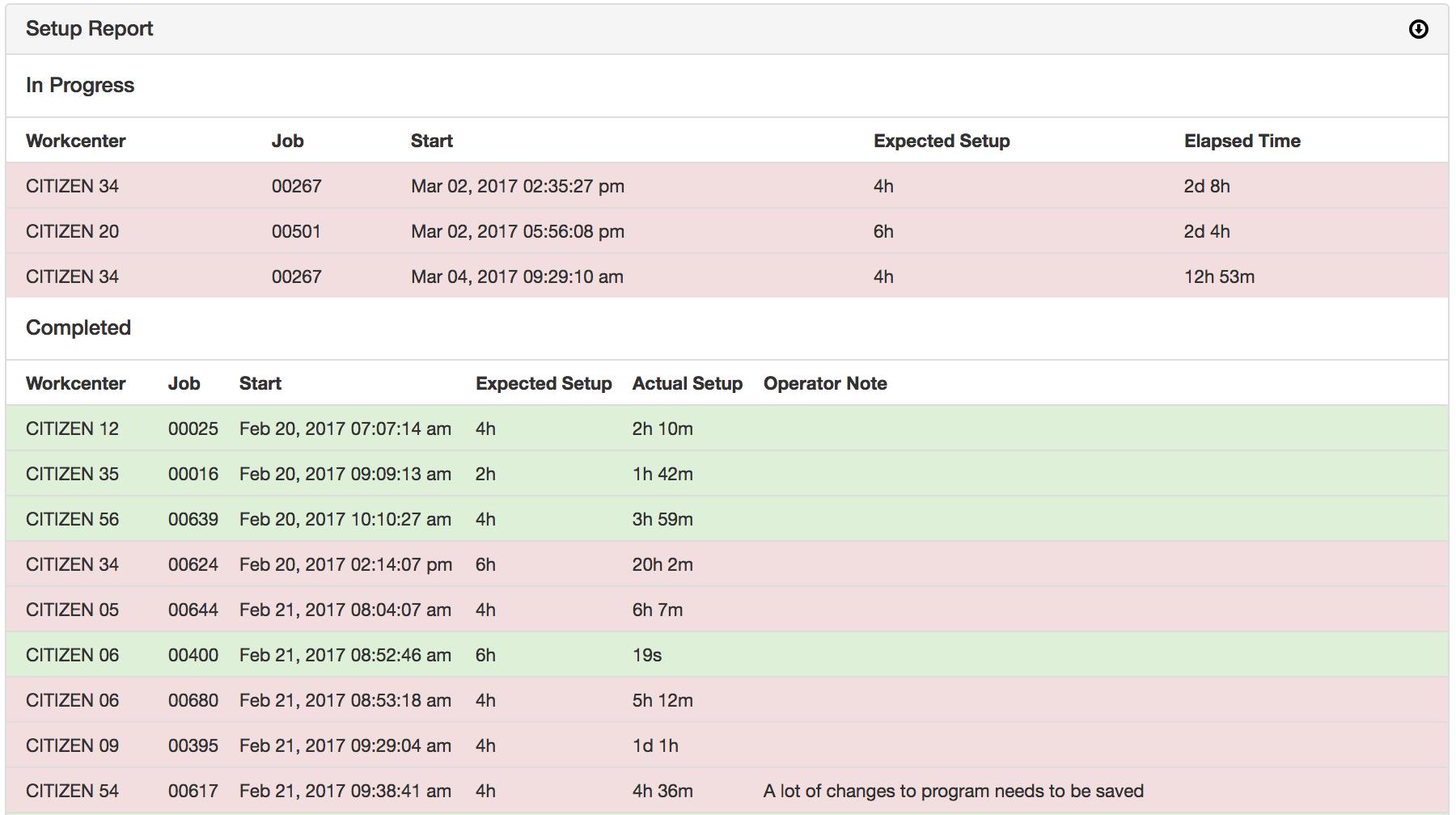 Job Setup & Changeover Tracking - MachineMetrics