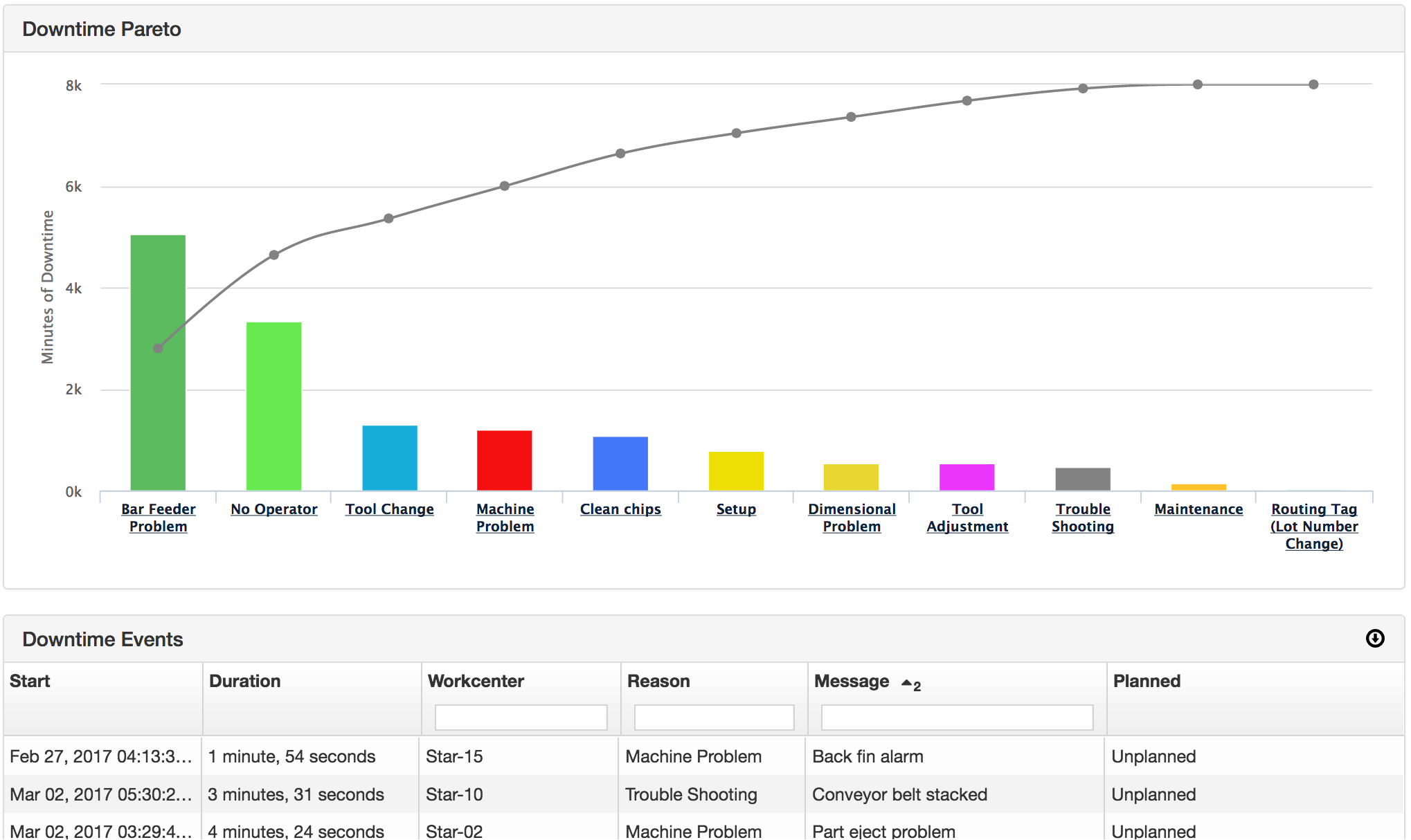 MachineMetrics' downtime pareto report highlights the most common reasons for downtime.