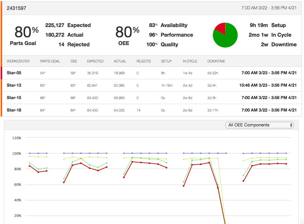 Detailed Part Number and Job Analytics - MachineMetrics