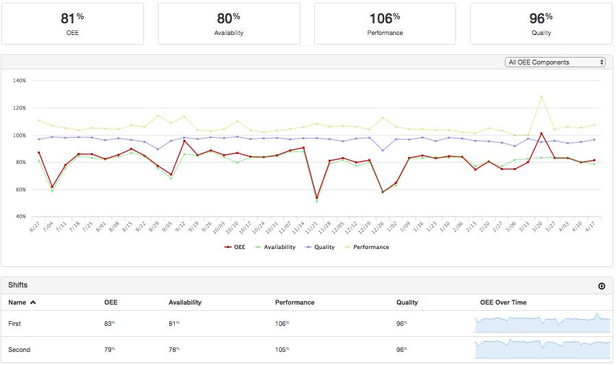 OEE Performance Reporting - MachineMetrics