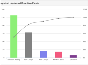 Downtime and Quality Pareto Charts