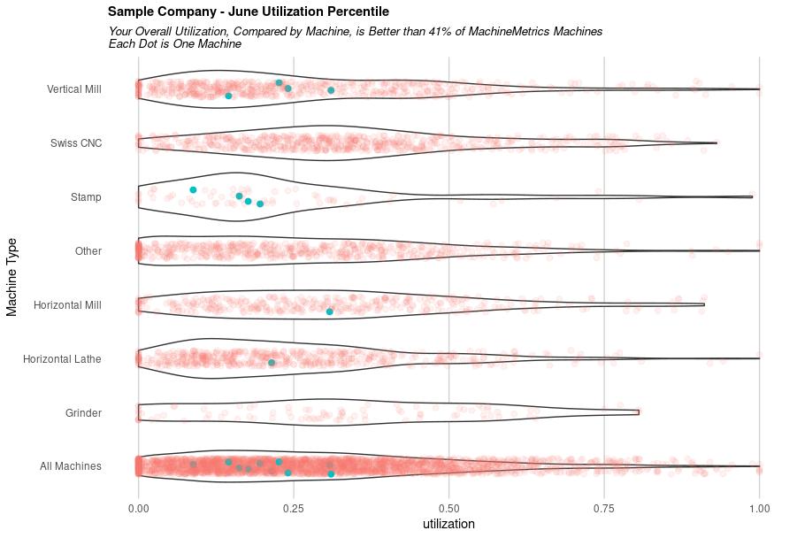 June_Utilization_Percentile