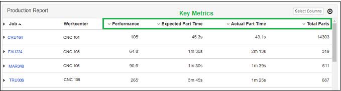 Production Report Key Metrics for Job Standard Optimization