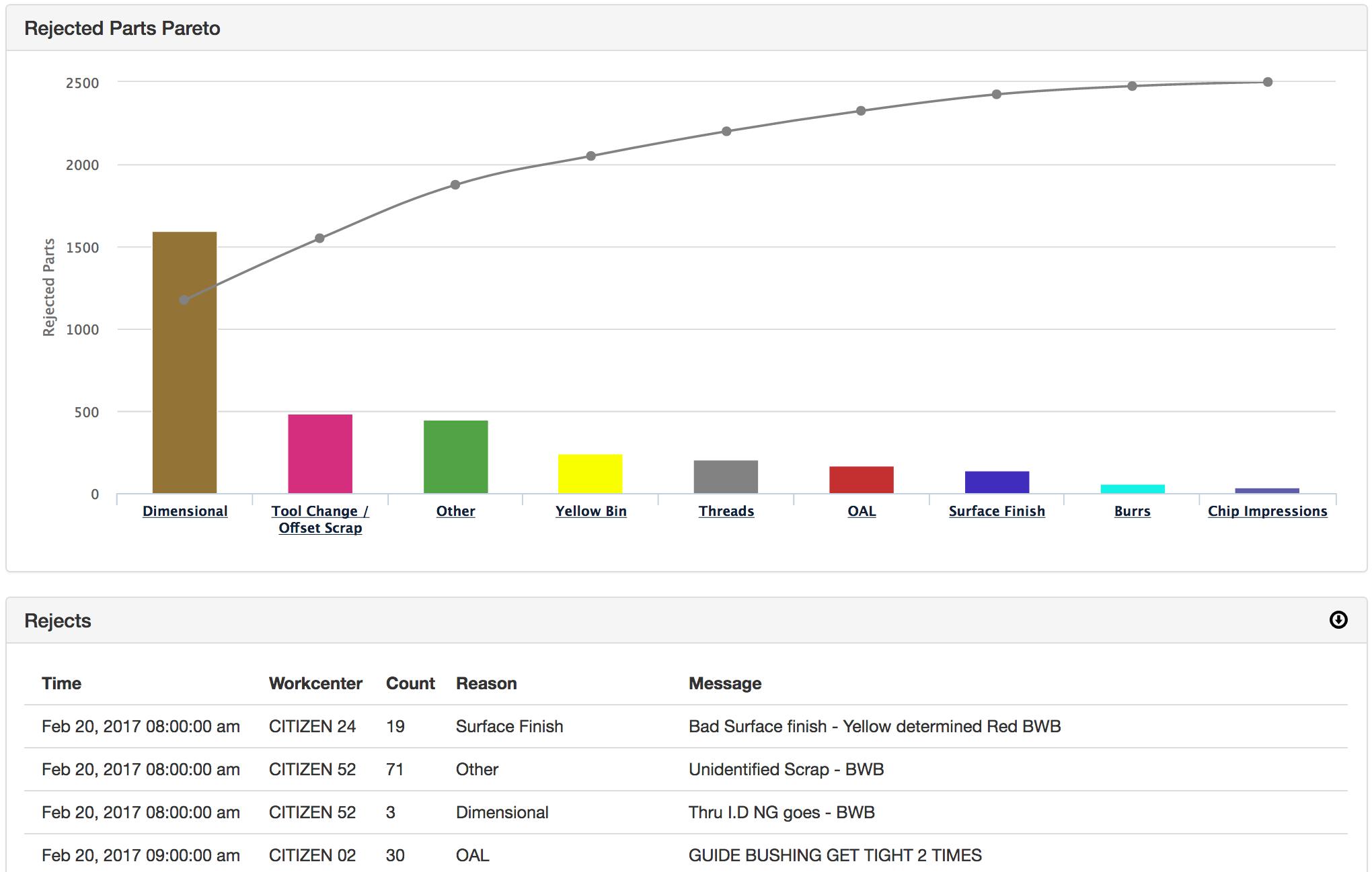 Quality Tracking and Reporting - MachineMetrics