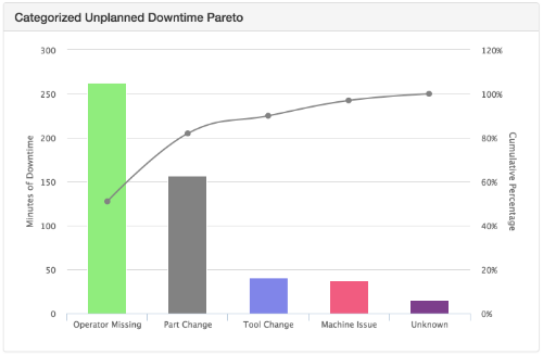 downtimecategorization4.png