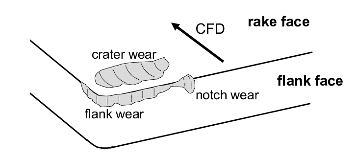Crater Wear and Flank Wear Diagram.