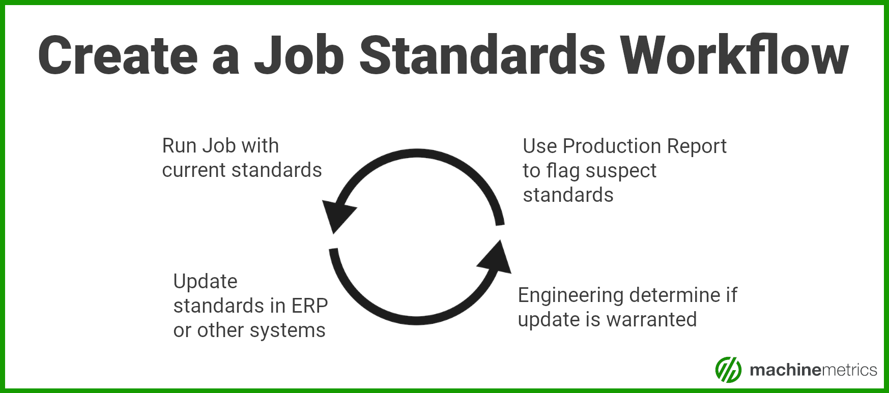 Create a Job Standards Workflow with MachineMetrics