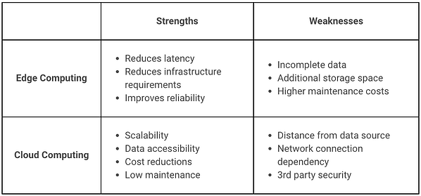 Edge and Cloud Strengths and Weaknesses