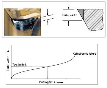 CNC Machine Tool Flank Wear.