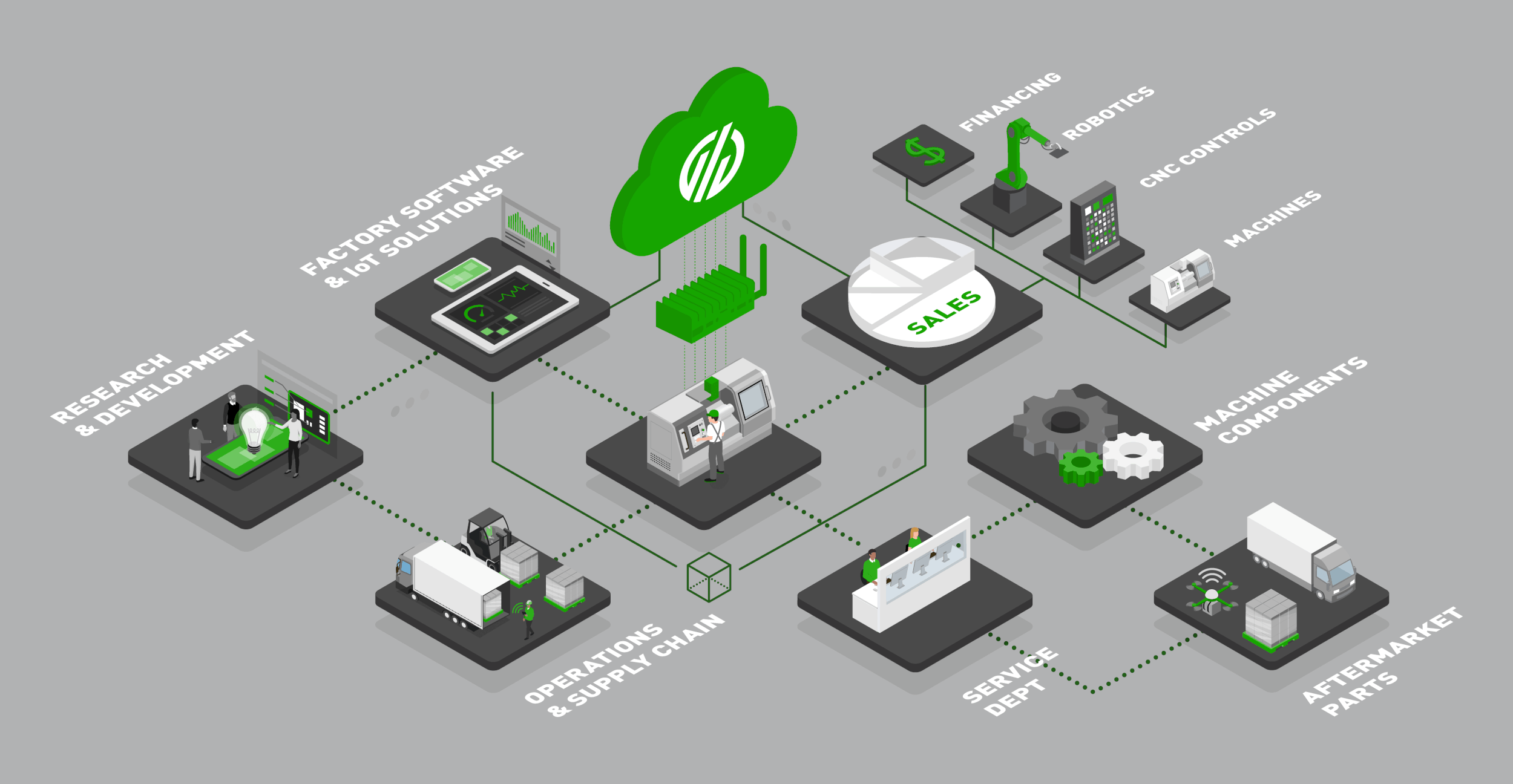 Conceptual Industry 4.0 Connected Factory