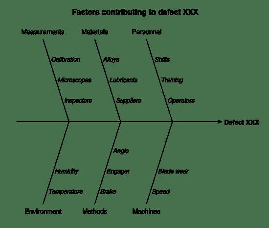 ishikawa-fishbone-diagram