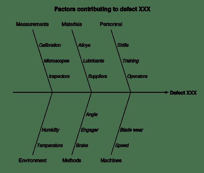 An example of a Fishbone Diagram, also known as an Ishikawa diagran.