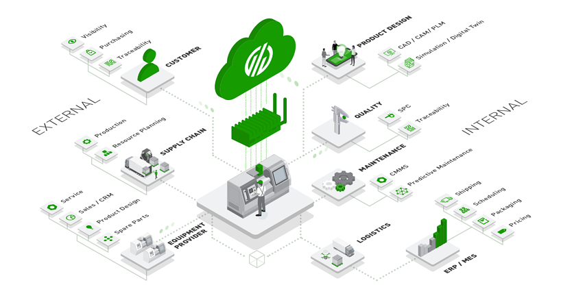 Connected Factory Diagram.