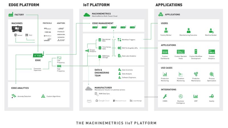 A Diagram of the MachineMetrics IIoT Platform