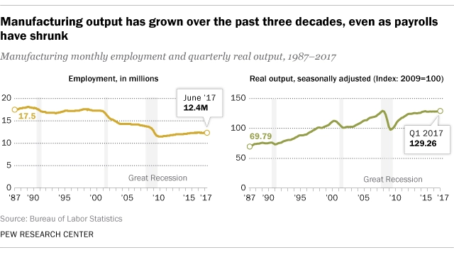 Manufacturing Output Compared to Employment