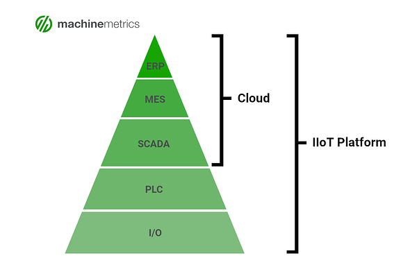 Full Stack Manufacturing Software Architecture