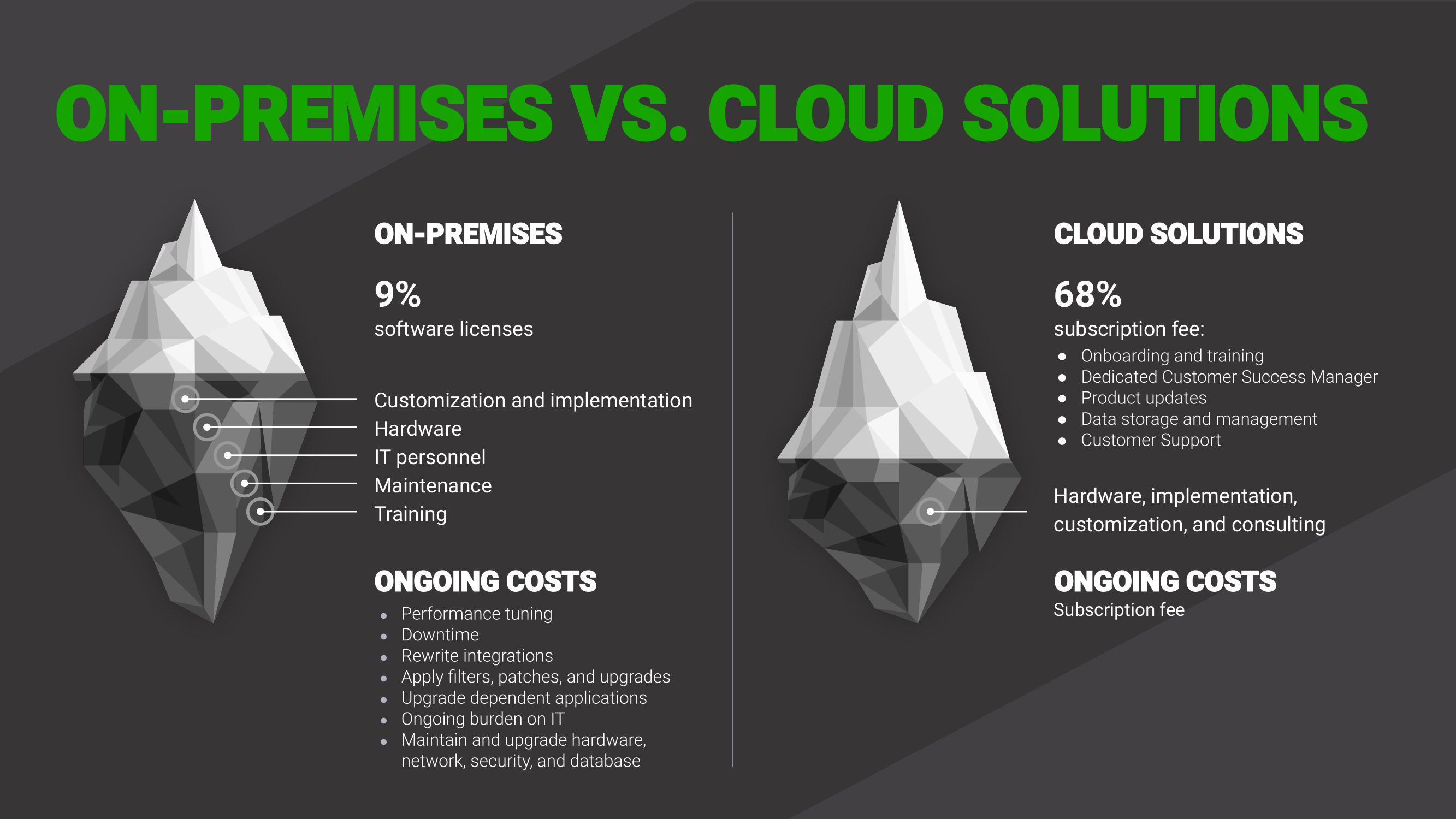 On Premises vs. Cloud Based Manufacturing Solutions