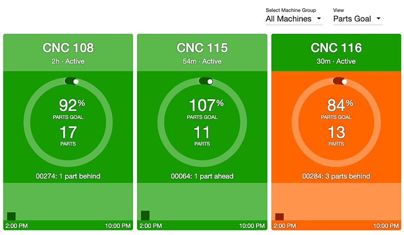 Parts Goal View of the Current Shift Dashboard