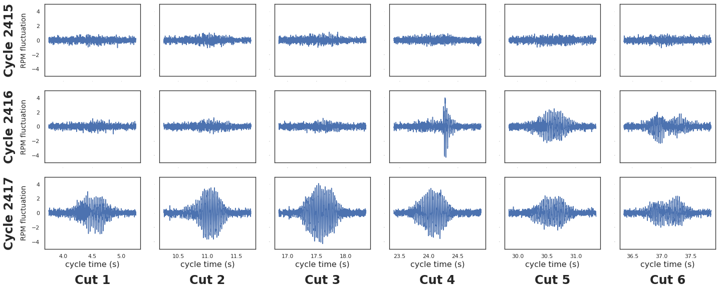 Spindle Cycle Sound Pattern