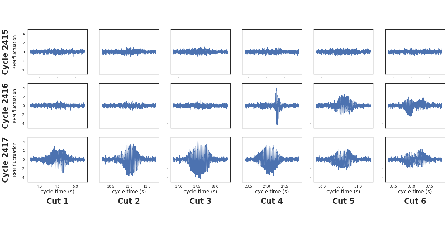 spindle-cycle-sound-patterns