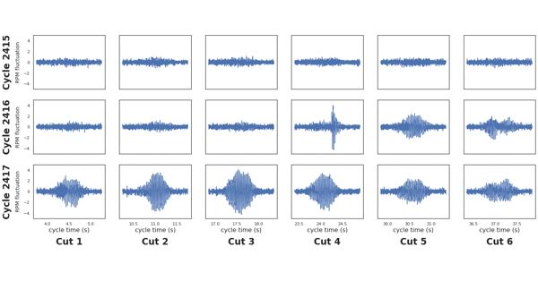 Spindle Speed Sound Pattern Data