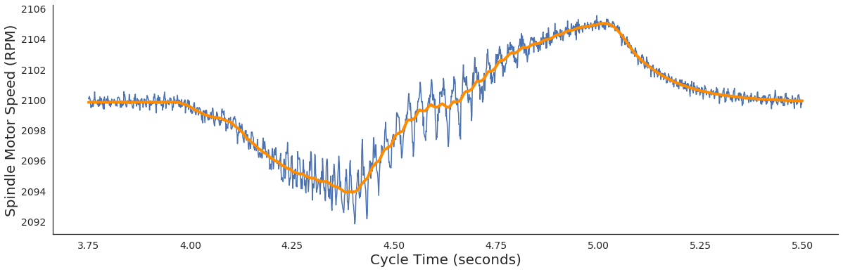 Spindle Motor Speed Trend