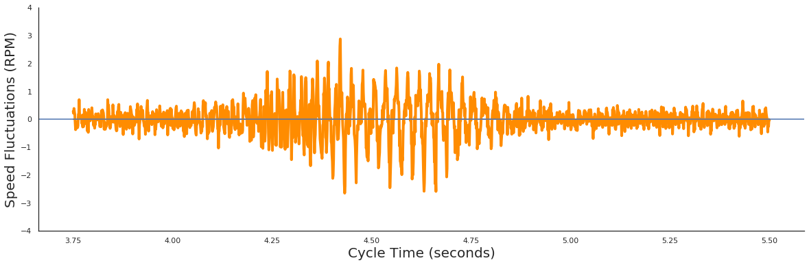 Spindle Speed Fluctuations