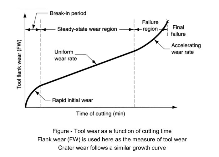 tool-wear-chart