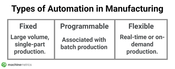 Types of Automation in Manufacturing