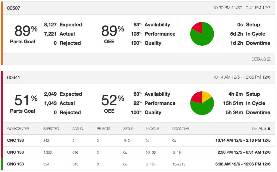 Job Performance Reports