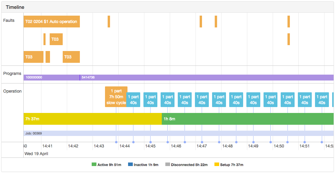 Event History & Timelines - Machine Monitoring Analytics | MachineMetrics