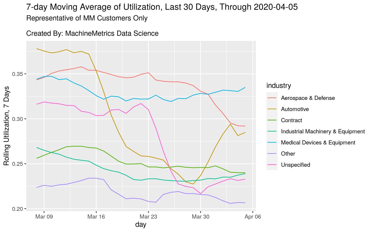 7-day Moving Average of Utilization Chart