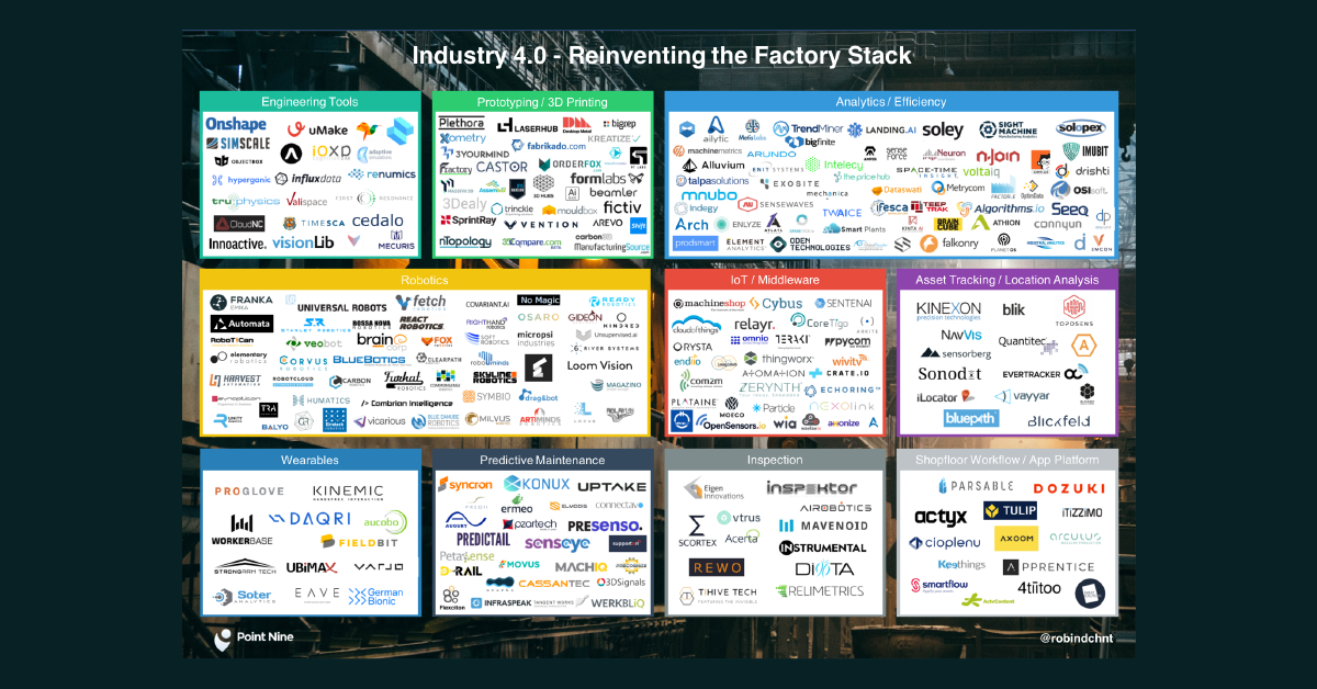 Guest Blog: Industry 4.0 — Reinventing the Factory Stack by Robin Dechant