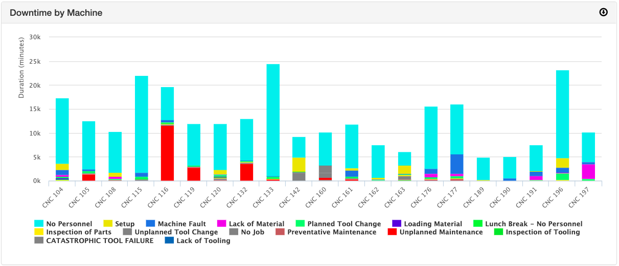 How to Track and Analyze Machine Downtime