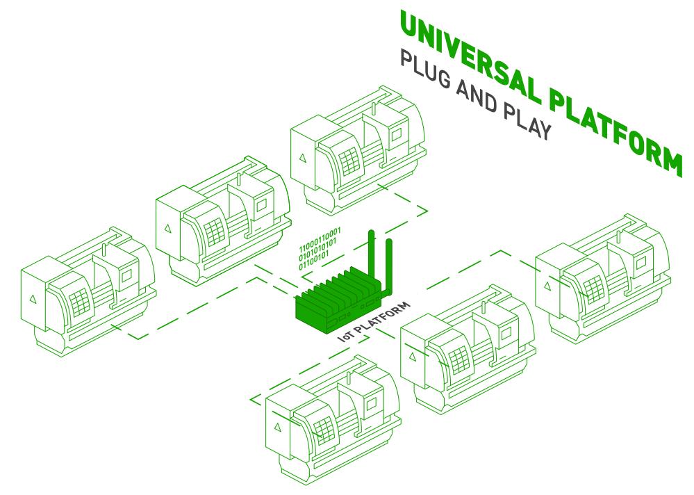 Connected Shop Floor Diagram