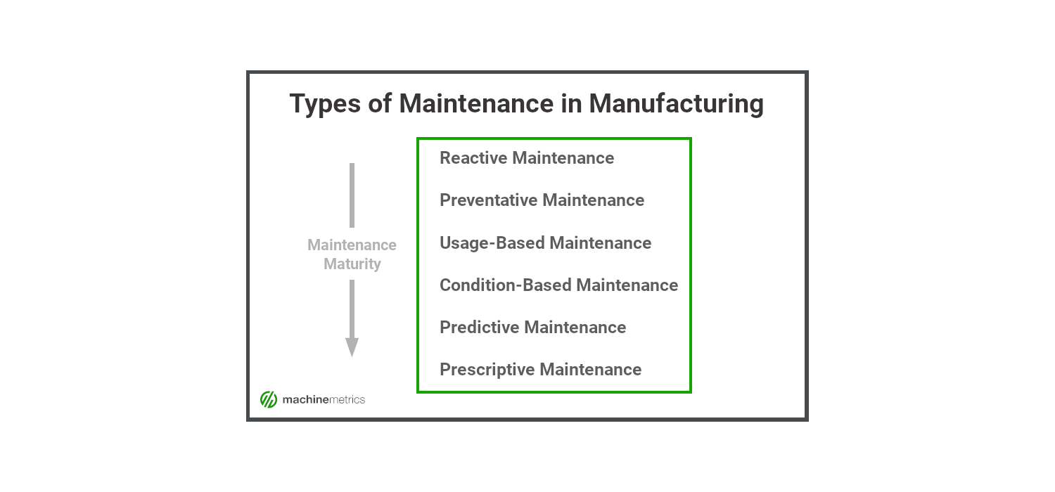 The Different Types of Maintenance in Manufacturing